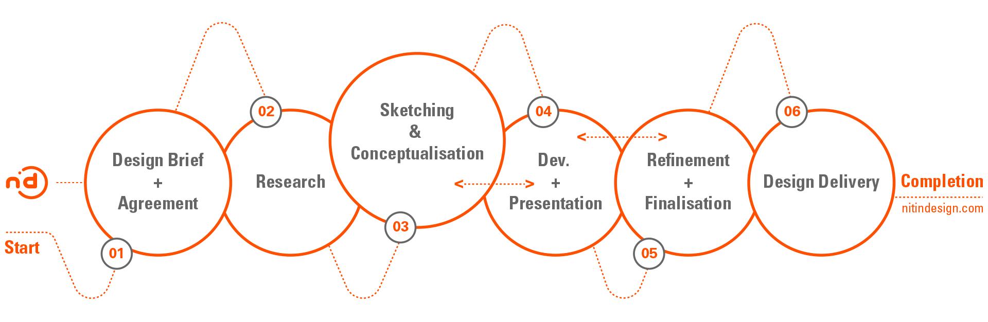 Nitin-Design, Design-Process